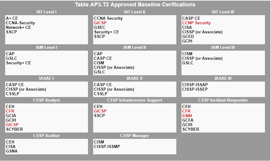 dod 8140 baseline certifications