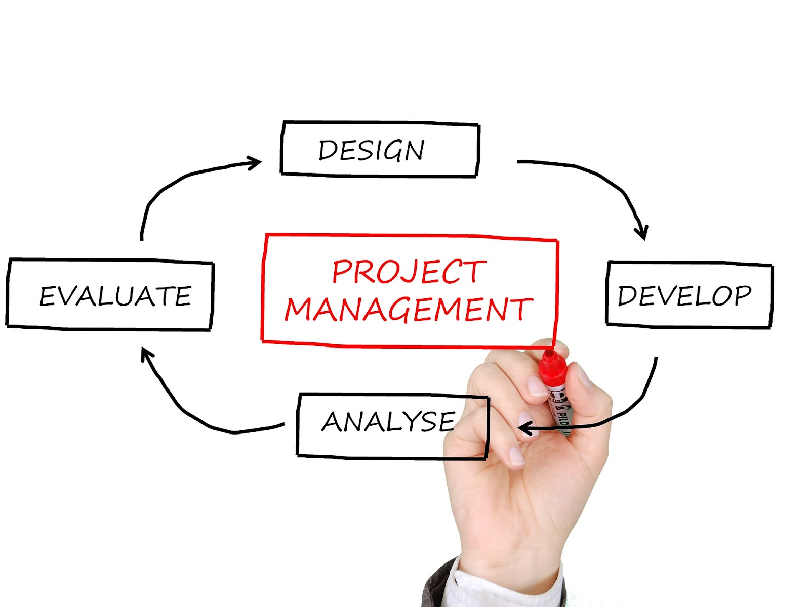 The benefits of agile project management apply to software and non-software pursuits